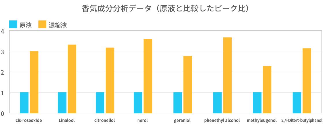 香気成分分析データ(現役と比較したピーク比)