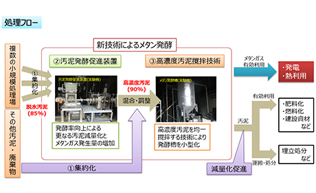Methane Utilization Ishikawa Model Process Flow